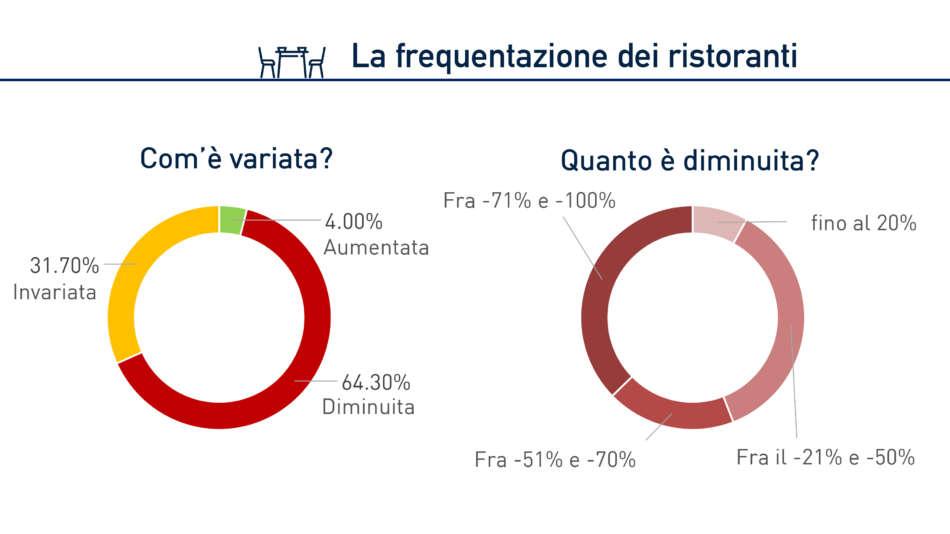 Sondaggio IZI: causa Coronavirus gli italiani vanno meno al ristorante